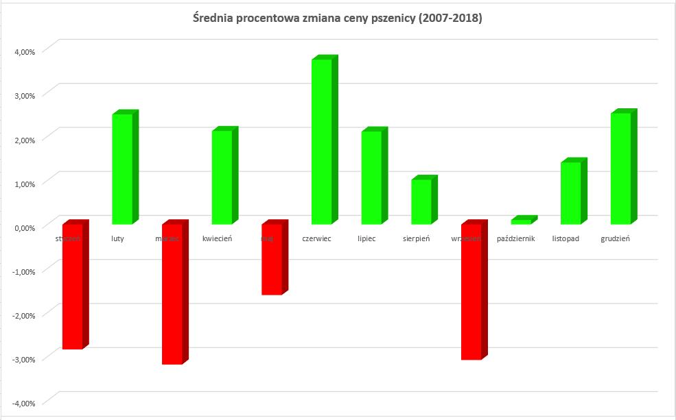 pszenica - średnia procentowa zmiana ceny w latach 2007-2018