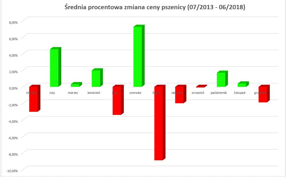 pszenica - średnia procentowa zmiana ceny w latach 2012-2018
