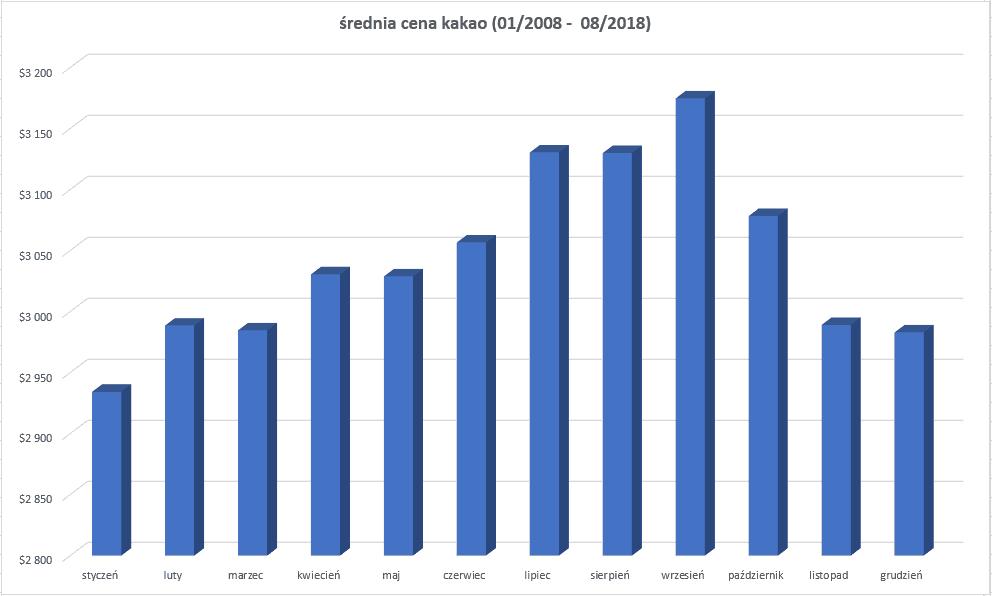 kakao - średnia cena w latach 2008-2018
