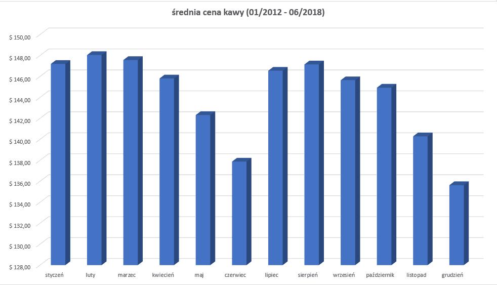 kawa - średnia cena w latach 2012-2018