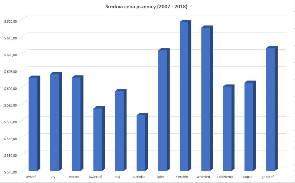 pszenica - średnia cena w latach 2007-2018