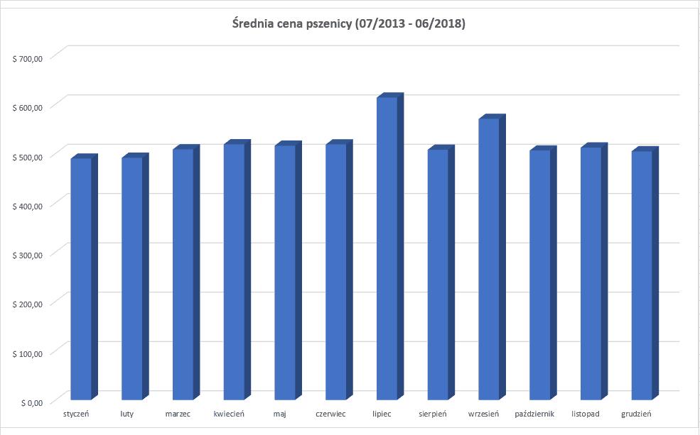 pszenica - średnia cena w latach 2012-2018
