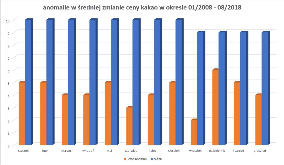 kakao - anomalie średniej procentowej zmiany ceny w latach 2008-2018