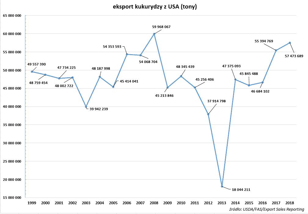 eksport kukurydzy