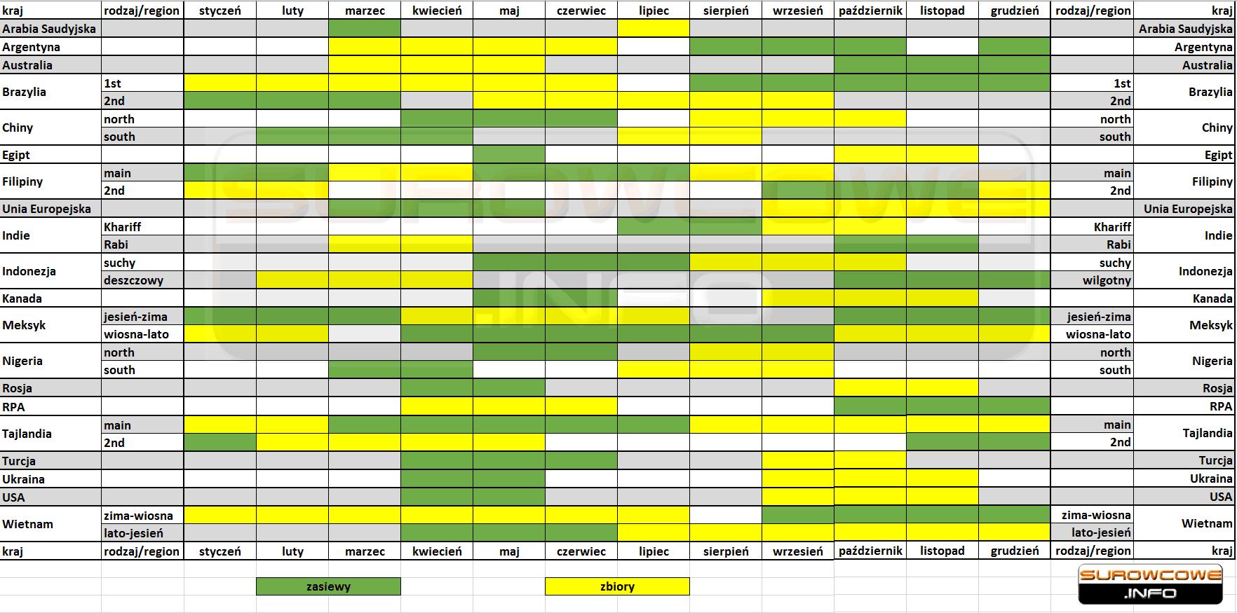 kalendarz zasiewów oraz zbiorów kukurydzy na świecie