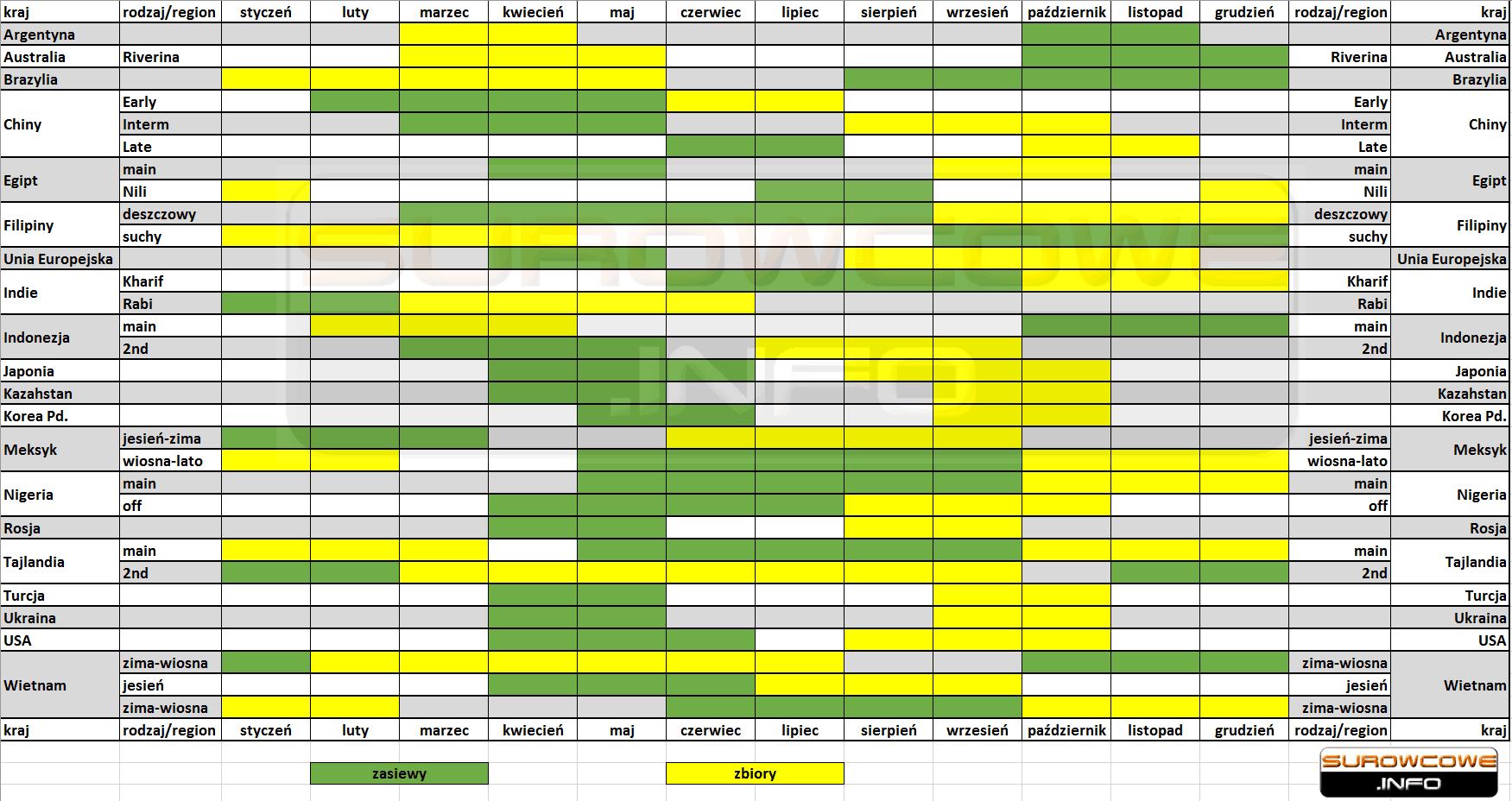 kalendarz zasiewów i zbiorów ryżu na świecie