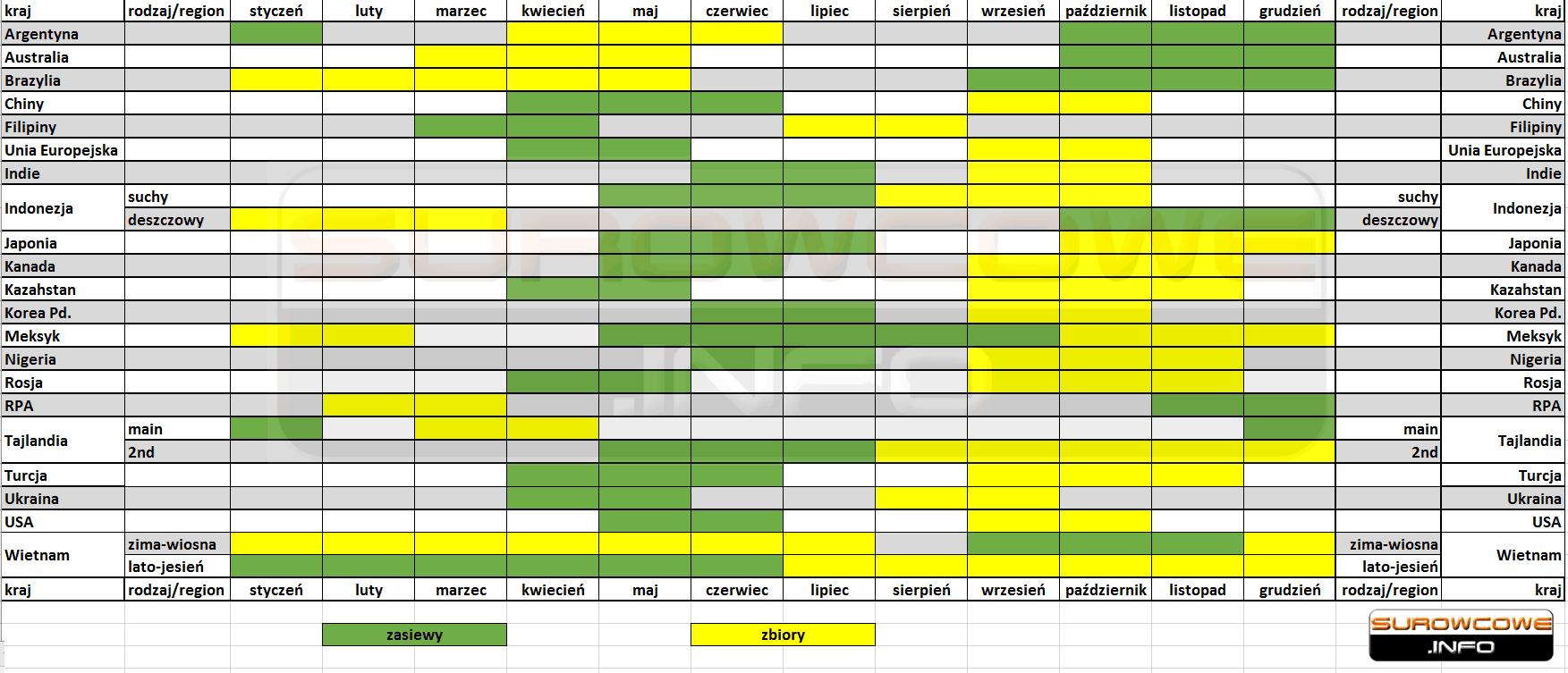 kalendarz zasiewów i zbiorów soi na świecie