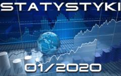 statystyki miesięczne styczeń 2020