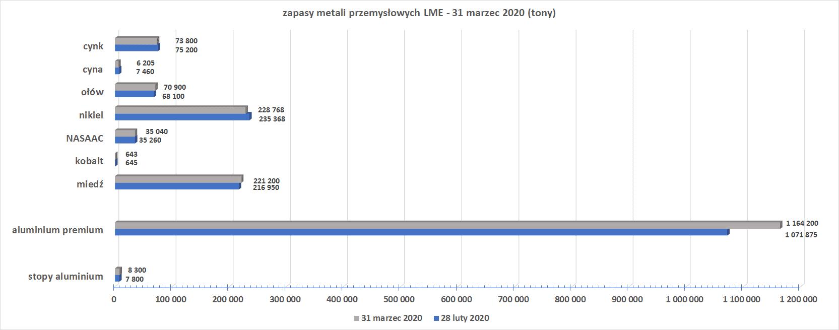 zapasy metali przemysłowych LME