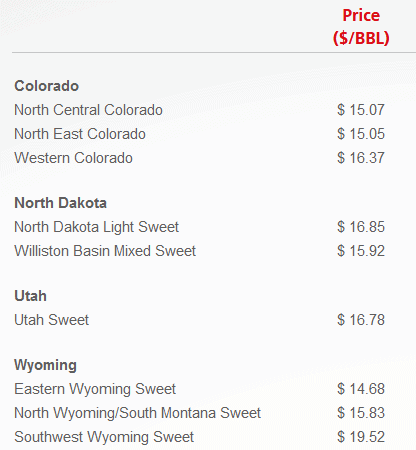 ceny ropy WTI w fizycznej dostawie w USA (6/04/2020); źródło: mercuria.com