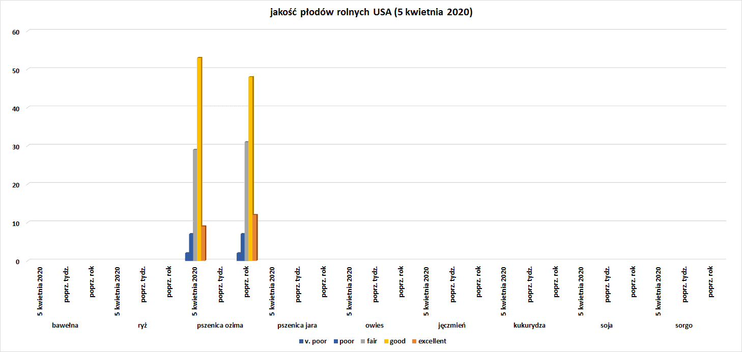 jakość zasiewów w USA - 5 kwietnia 2020