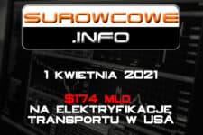 Surowcowe.info 1 kwietnia 2021