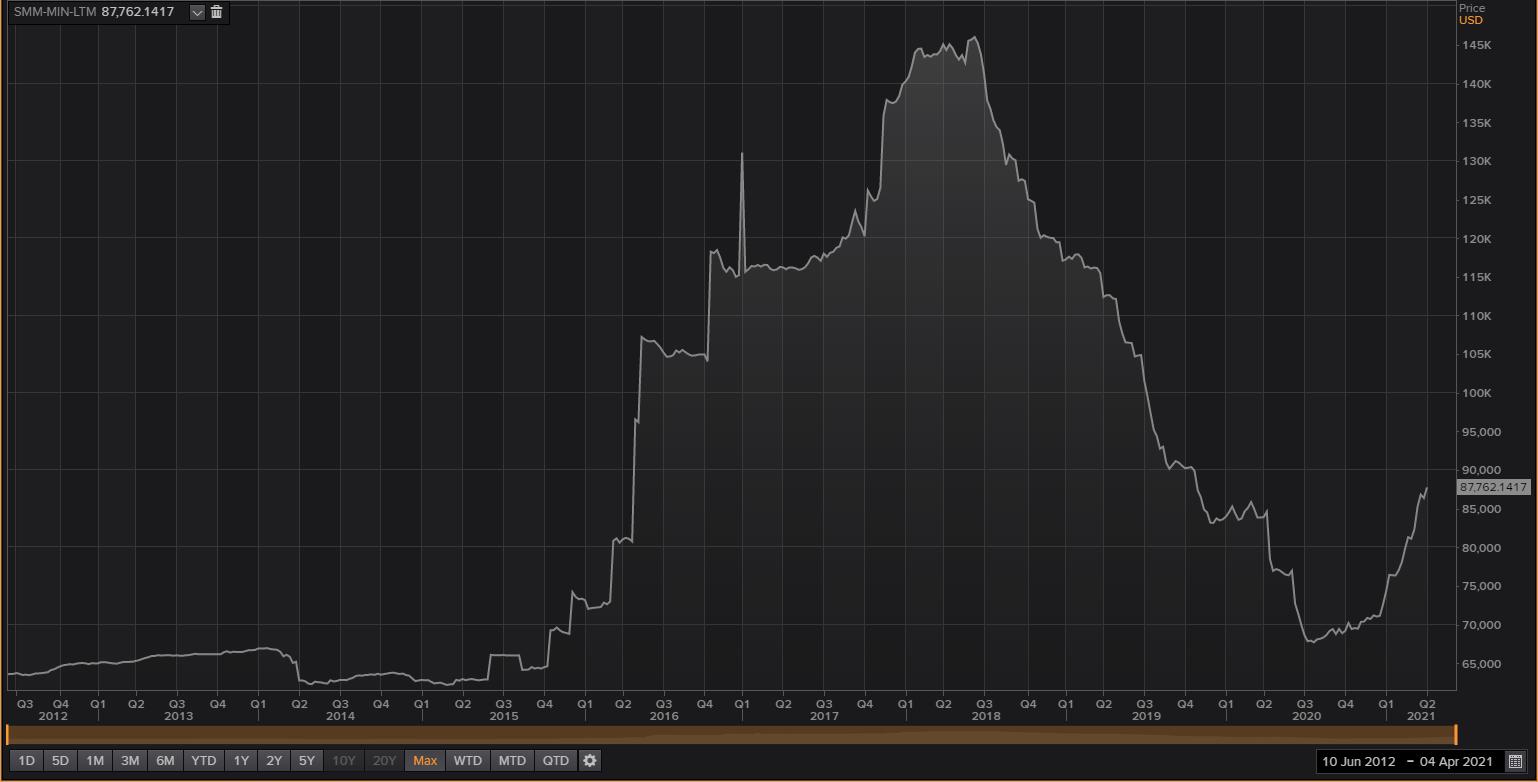 wykres SMM Lithium Metal Spot Price Daily, interwał W1; źródło: Reuters Eikon dzięki uprzejmości TraderTeam.pl